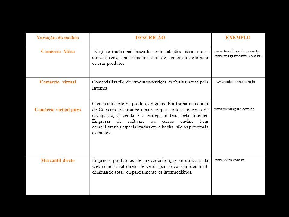 Variações do modeloDESCRIÇÃOEXEMPLO Comércio Misto Negócio tradicional baseado em instalações físicas e que utiliza a rede como mais um canal de comer