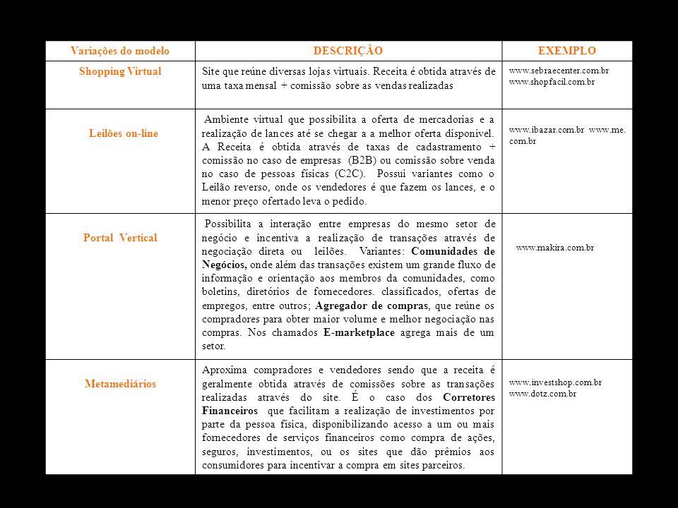 Variações do modeloDESCRIÇÃOEXEMPLO Shopping VirtualSite que reúne diversas lojas virtuais. Receita é obtida através de uma taxa mensal + comissão sob