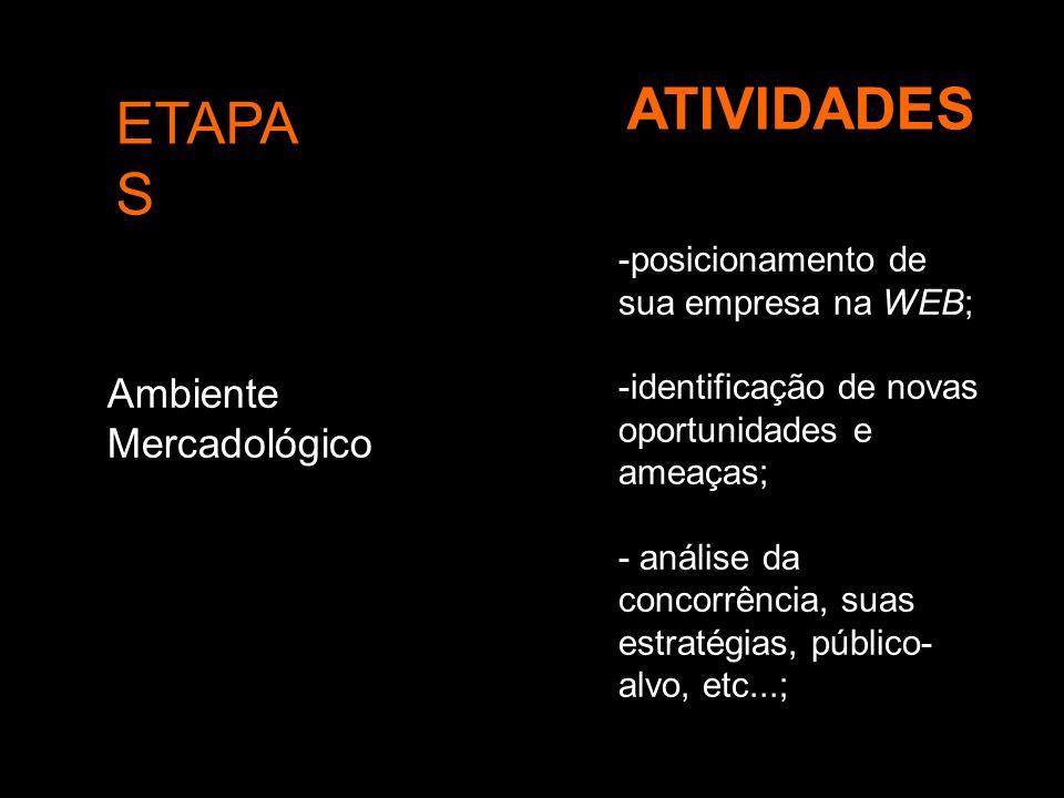 ETAPA S ATIVIDADES Ambiente Mercadológico -posicionamento de sua empresa na WEB; -identificação de novas oportunidades e ameaças; - análise da concorr