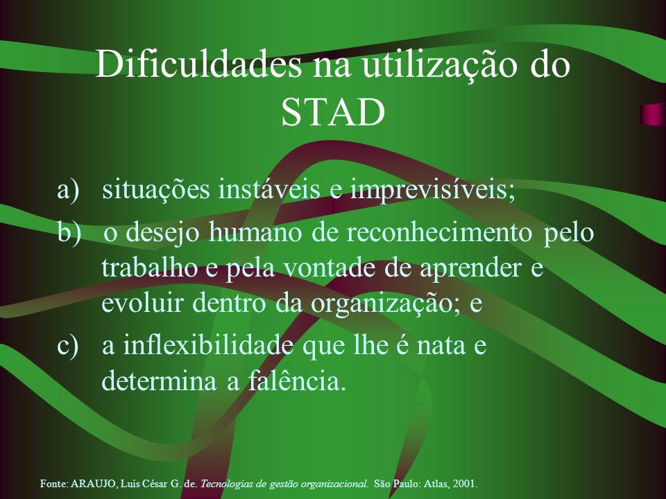 Dificuldades na utilização do STAD a) situações instáveis e imprevisíveis; b) o desejo humano de reconhecimento pelo trabalho e pela vontade de aprend