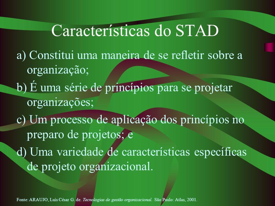 Características do STAD a) Constitui uma maneira de se refletir sobre a organização; b) É uma série de princípios para se projetar organizações; c) Um