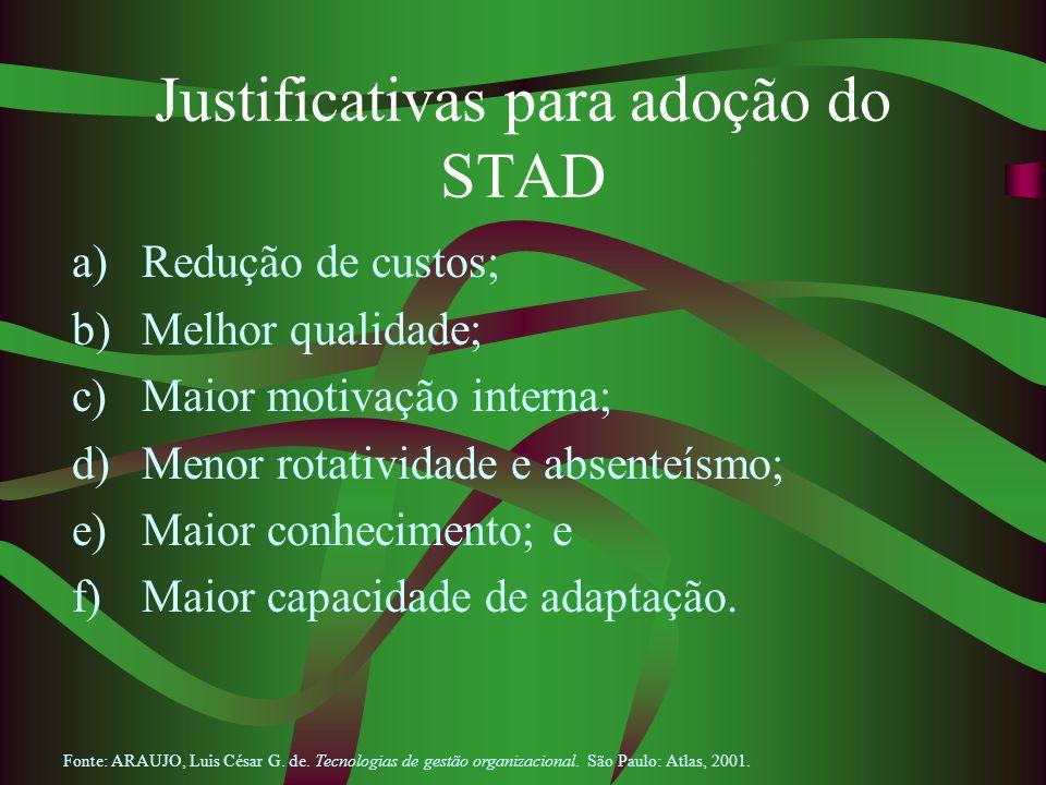 Justificativas para adoção do STAD a)Redução de custos; b)Melhor qualidade; c)Maior motivação interna; d)Menor rotatividade e absenteísmo; e)Maior con