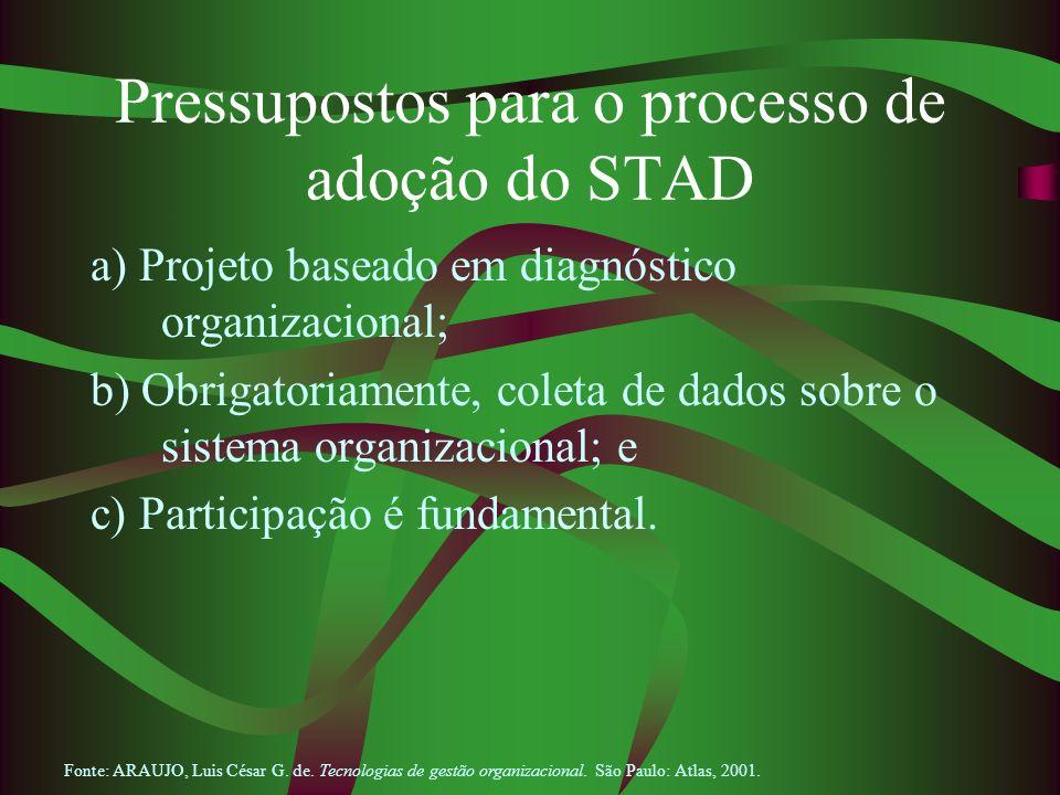 Pressupostos para o processo de adoção do STAD a) Projeto baseado em diagnóstico organizacional; b) Obrigatoriamente, coleta de dados sobre o sistema