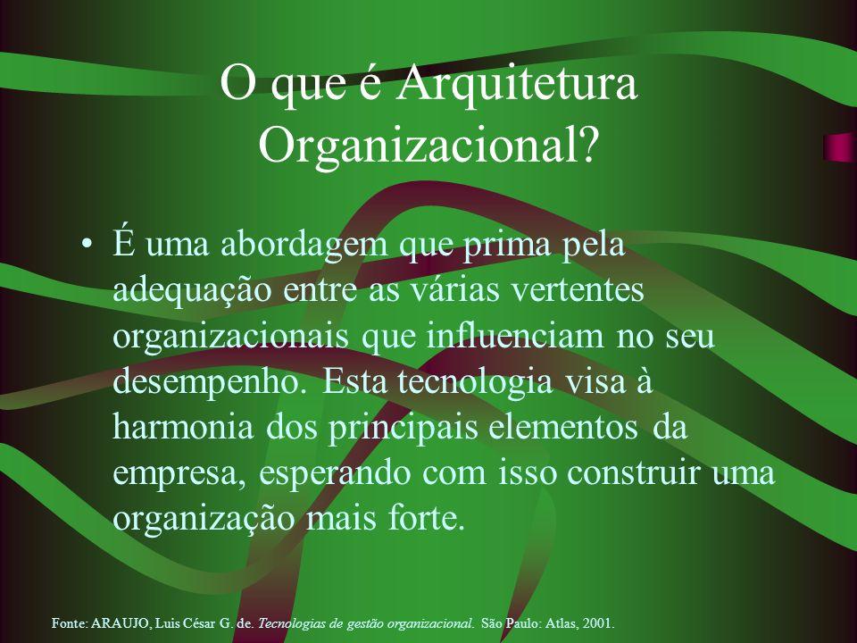 O que é Arquitetura Organizacional? É uma abordagem que prima pela adequação entre as várias vertentes organizacionais que influenciam no seu desempen