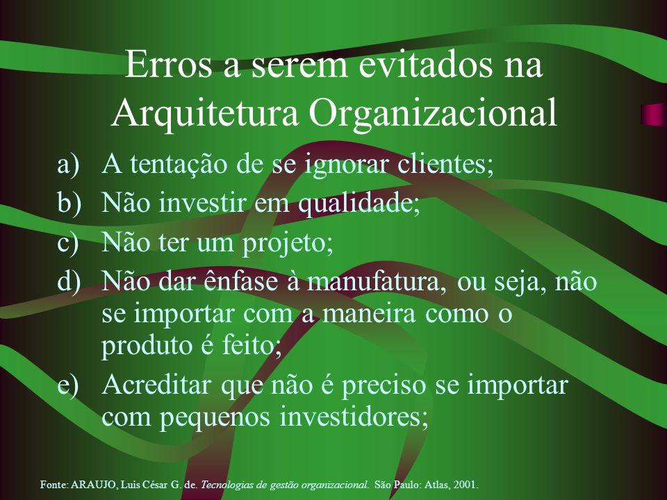 Erros a serem evitados na Arquitetura Organizacional a)A tentação de se ignorar clientes; b)Não investir em qualidade; c)Não ter um projeto; d)Não dar
