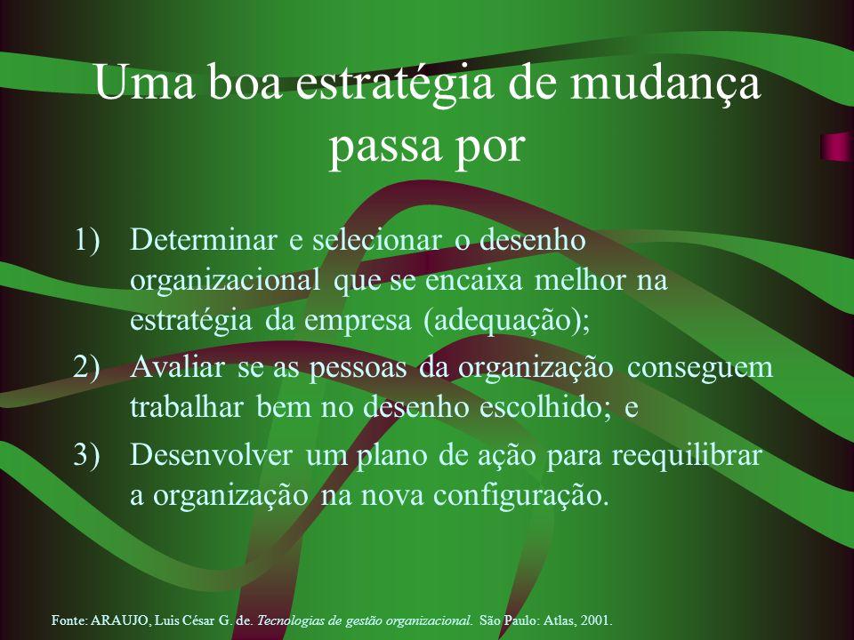 Uma boa estratégia de mudança passa por 1)Determinar e selecionar o desenho organizacional que se encaixa melhor na estratégia da empresa (adequação);