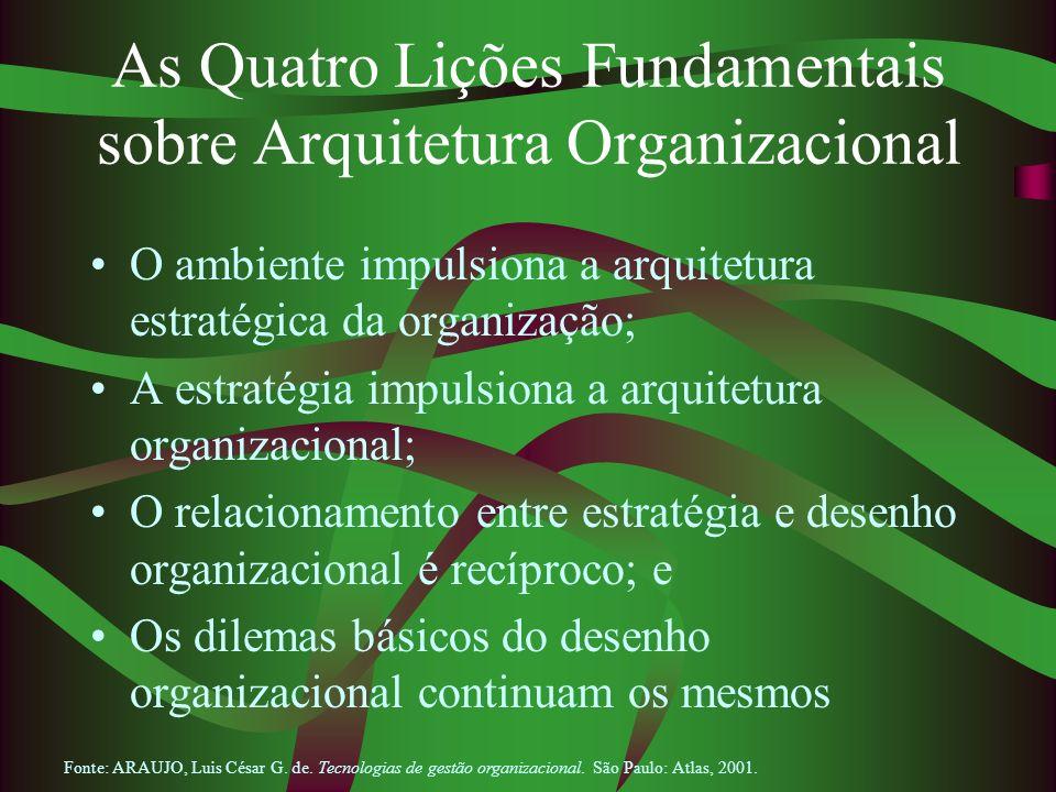 As Quatro Lições Fundamentais sobre Arquitetura Organizacional O ambiente impulsiona a arquitetura estratégica da organização; A estratégia impulsiona