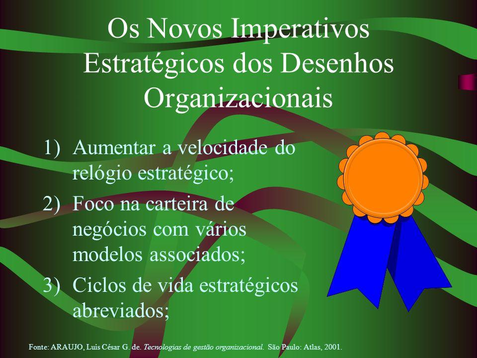 Os Novos Imperativos Estratégicos dos Desenhos Organizacionais 1)Aumentar a velocidade do relógio estratégico; 2) Foco na carteira de negócios com vár