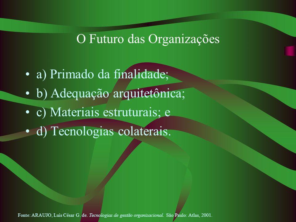 O Futuro das Organizações a) Primado da finalidade; b) Adequação arquitetônica; c) Materiais estruturais; e d) Tecnologias colaterais. Fonte: ARAUJO,