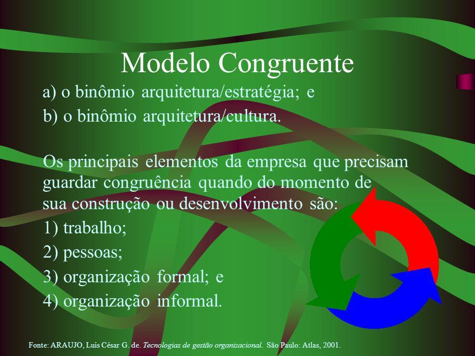 Modelo Congruente a) o binômio arquitetura/estratégia; e b) o binômio arquitetura/cultura. Os principais elementos da empresa que precisam guardar con