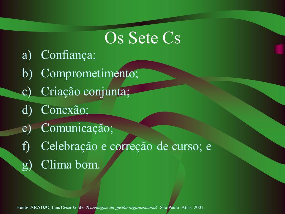 Os Sete Cs a)Confiança; b)Comprometimento; c)Criação conjunta; d)Conexão; e)Comunicação; f)Celebração e correção de curso; e g)Clima bom. Fonte: ARAUJ