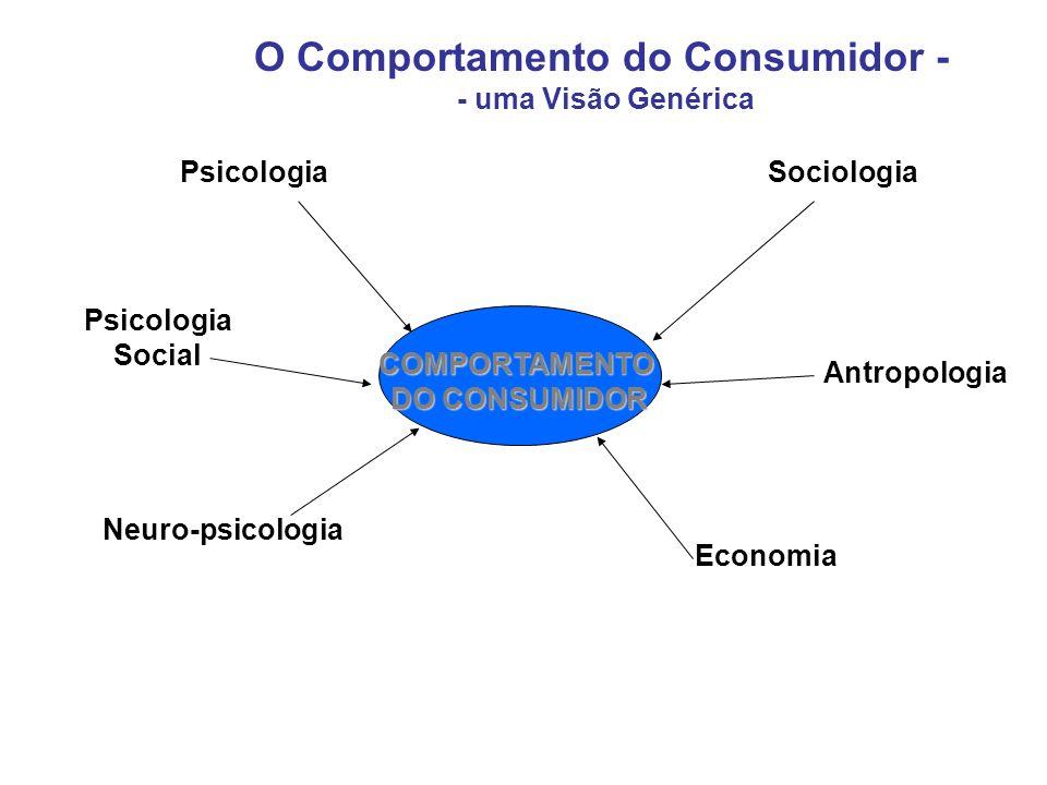 COMPORTAMENTO DO CONSUMIDOR Psicologia Social Neuro-psicologia Sociologia Antropologia Economia O Comportamento do Consumidor - - uma Visão Genérica