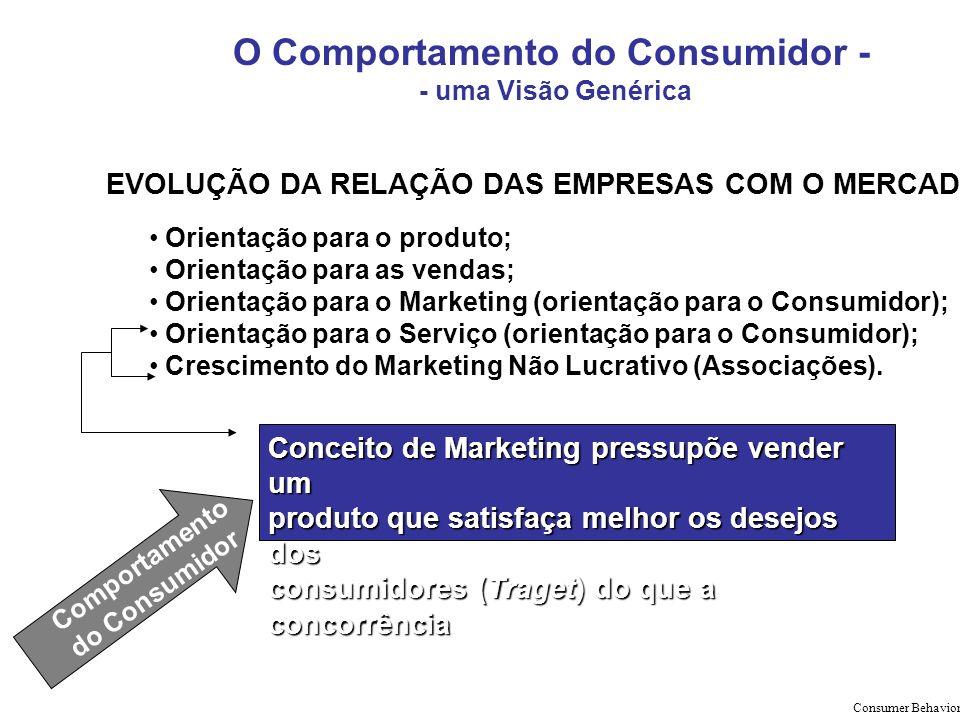 EVOLUÇÃO DA RELAÇÃO DAS EMPRESAS COM O MERCADO Orientação para o produto; Orientação para as vendas; Orientação para o Marketing (orientação para o Co