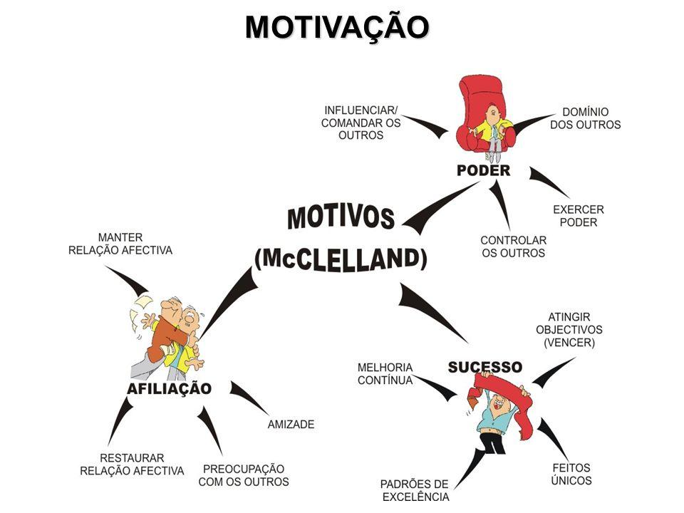 MOTIVAÇÃO - MASLOW - FISIOLÓGICAS SEGURANÇA SOCIAIS AUTO-ESTIMA AUTO- -REALIZAÇÃO PIRÂMIDE DE NECESSIDADES
