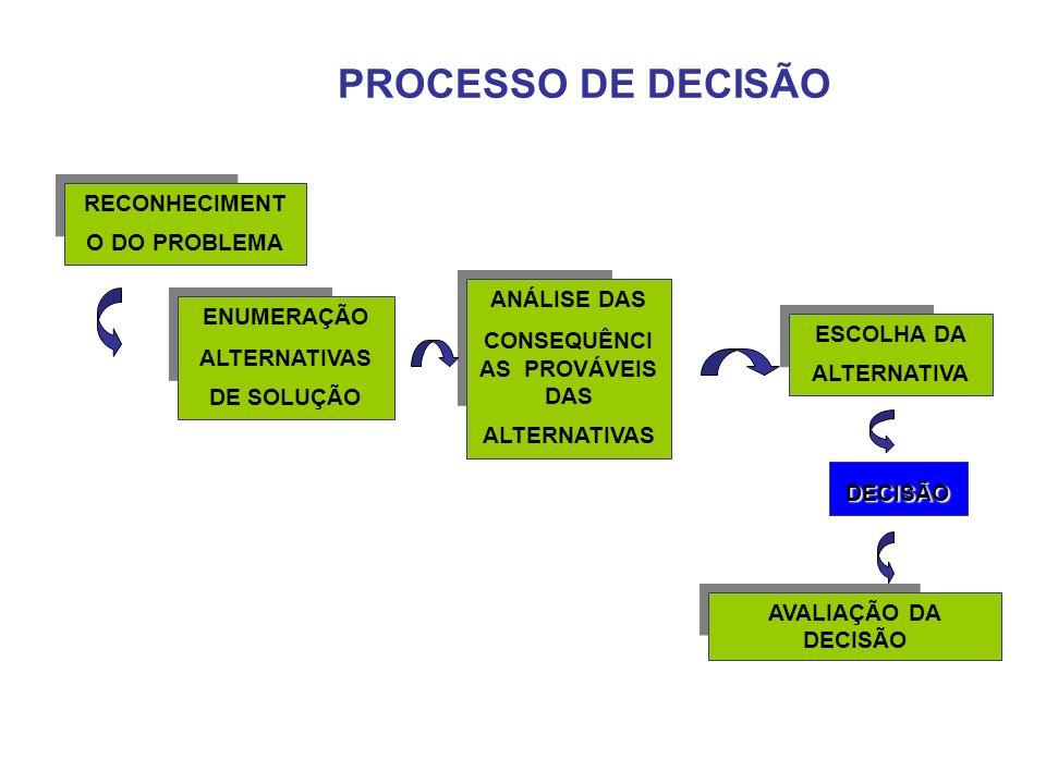 PROCESSO DE DECISÃO RECONHECIMENT O DO PROBLEMA ENUMERAÇÃO ALTERNATIVAS DE SOLUÇÃO ANÁLISE DAS CONSEQUÊNCI AS PROVÁVEIS DAS ALTERNATIVAS ESCOLHA DA AL