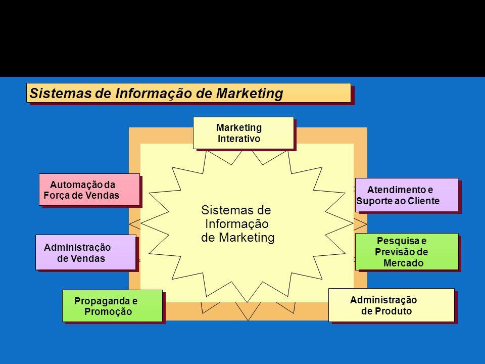 Sistemas de Informação de Marketing Sistemas de Informação de Marketing Administração de Produto Administração de Produto Marketing Interativo Marketi