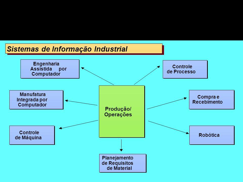 Sistemas de Informação Industrial Produção/ Operações Produção/ Operações Engenharia Assistida por Computador Engenharia Assistida por Computador Cont