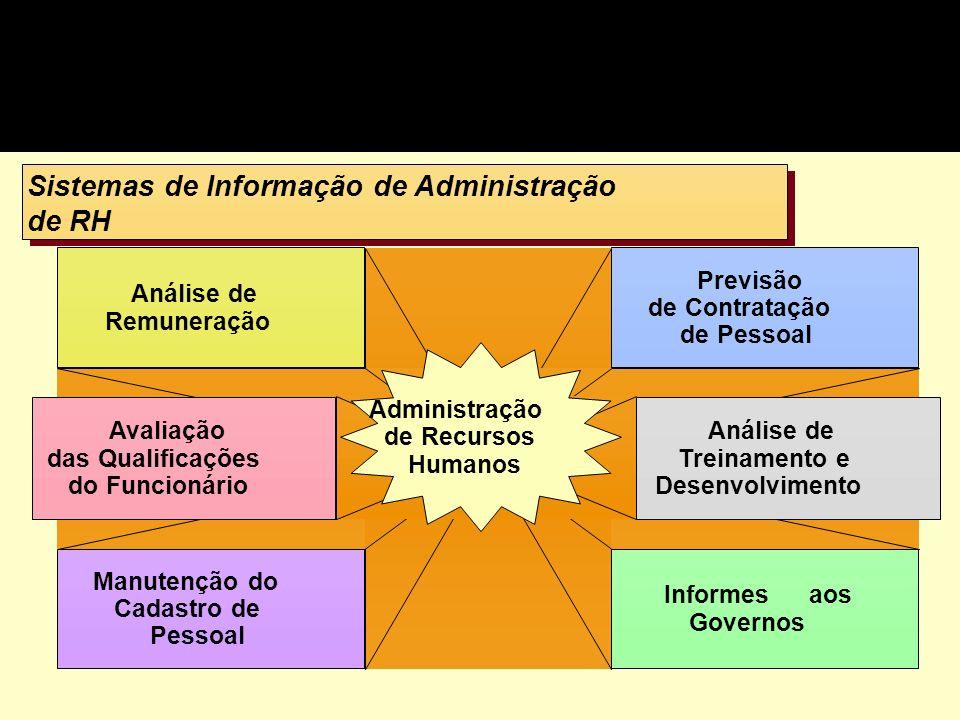 Sistemas de Informação de Administração de RH Sistemas de Informação de Administração de RH Análise de Remuneração Manutenção do Cadastro de Pessoal P