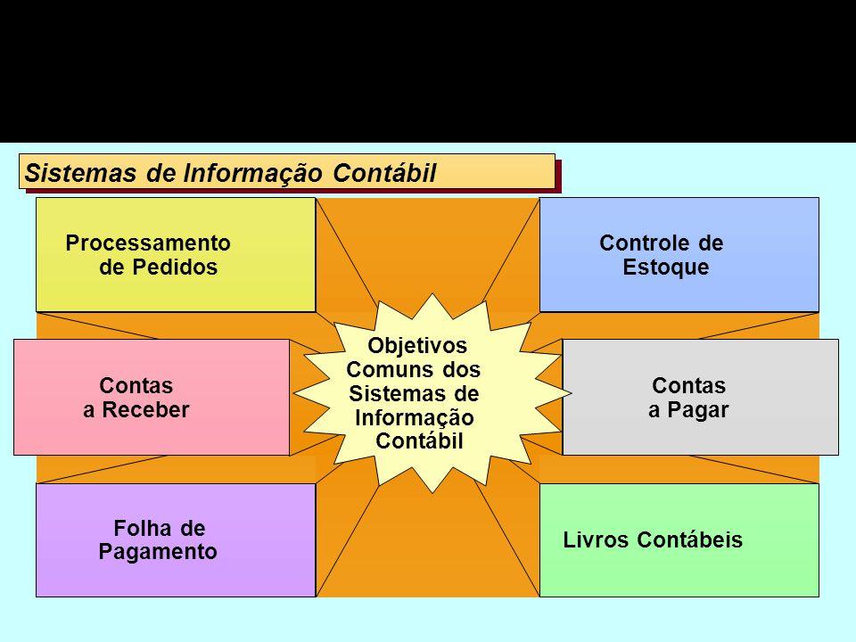 Sistemas de Informação Contábil Processamento de Pedidos Folha de Pagamento Controle de Estoque Livros Contábeis Contas a Receber Contas a Pagar Objet