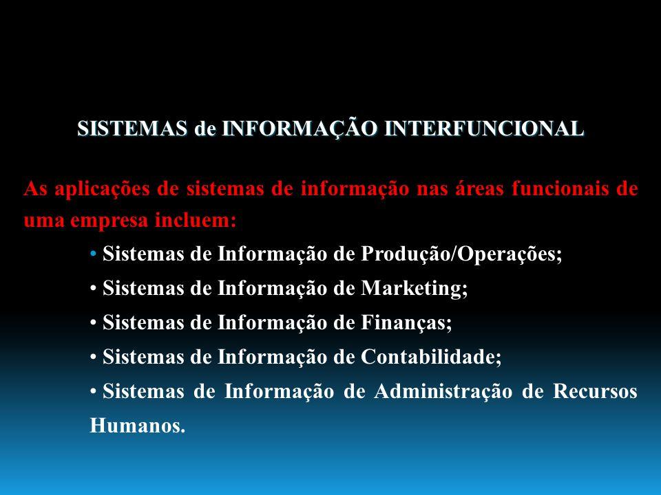 SISTEMAS de INFORMAÇÃO INTERFUNCIONAL As aplicações de sistemas de informação nas áreas funcionais de uma empresa incluem: Sistemas de Informação de P