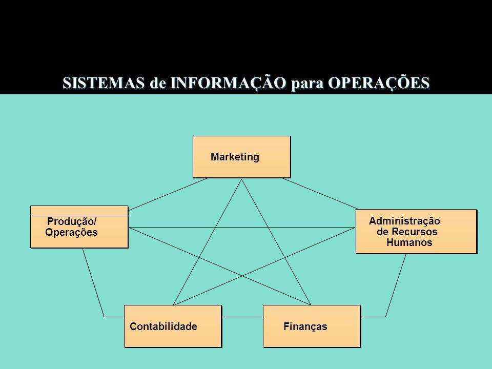 Produção/ Operações Produção/ Operações Marketing Administração de Recursos Humanos Administração de Recursos Humanos Finanças Contabilidade SISTEMAS