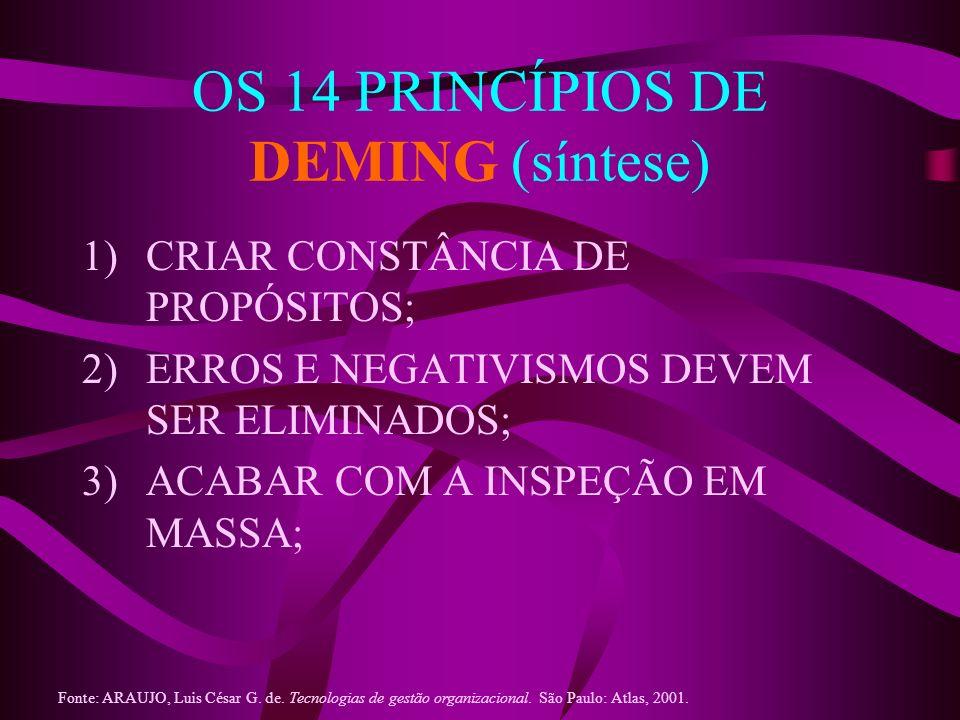 OS 14 PRINCÍPIOS DE DEMING (síntese) 1)CRIAR CONSTÂNCIA DE PROPÓSITOS; 2)ERROS E NEGATIVISMOS DEVEM SER ELIMINADOS; 3)ACABAR COM A INSPEÇÃO EM MASSA;