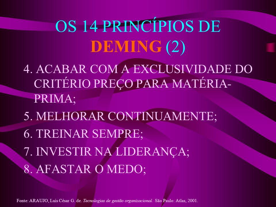 OS 14 PRINCÍPIOS DE DEMING (2) 4. ACABAR COM A EXCLUSIVIDADE DO CRITÉRIO PREÇO PARA MATÉRIA- PRIMA; 5. MELHORAR CONTINUAMENTE; 6. TREINAR SEMPRE; 7. I