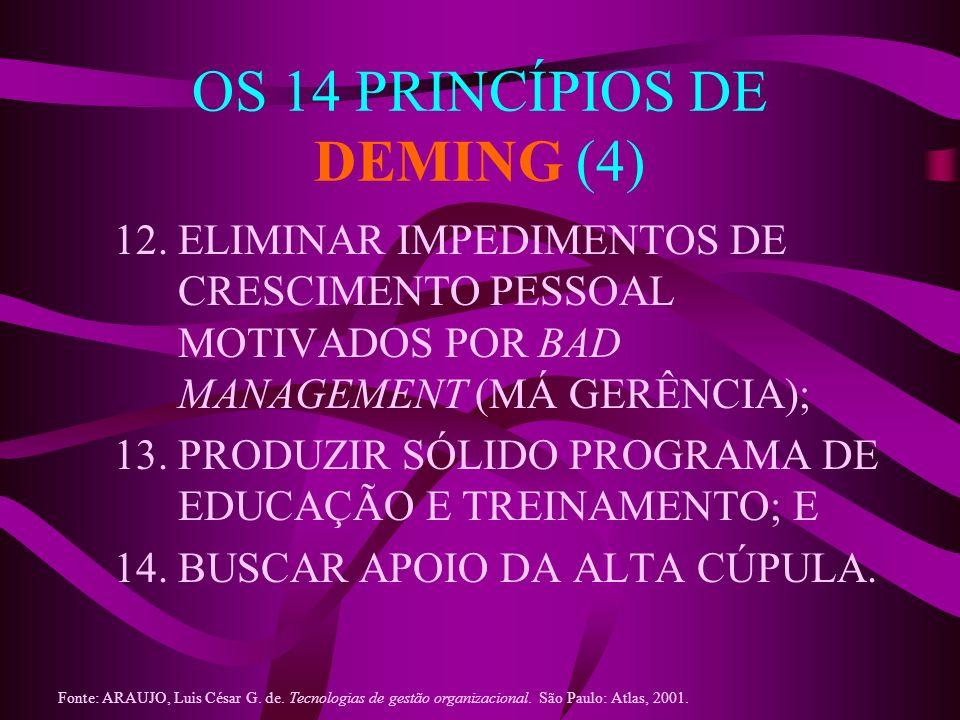 OS 14 PRINCÍPIOS DE DEMING (4) 12. ELIMINAR IMPEDIMENTOS DE CRESCIMENTO PESSOAL MOTIVADOS POR BAD MANAGEMENT (MÁ GERÊNCIA); 13. PRODUZIR SÓLIDO PROGRA