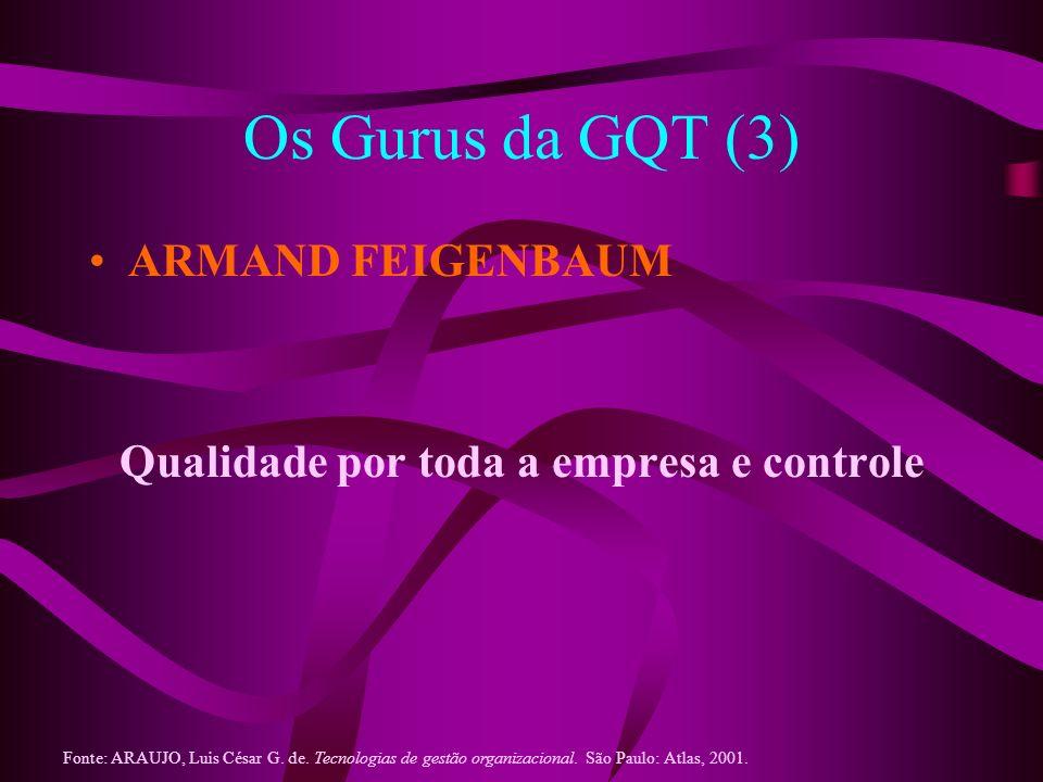 Os Gurus da GQT (3) ARMAND FEIGENBAUM Qualidade por toda a empresa e controle Fonte: ARAUJO, Luis César G. de. Tecnologias de gestão organizacional. S