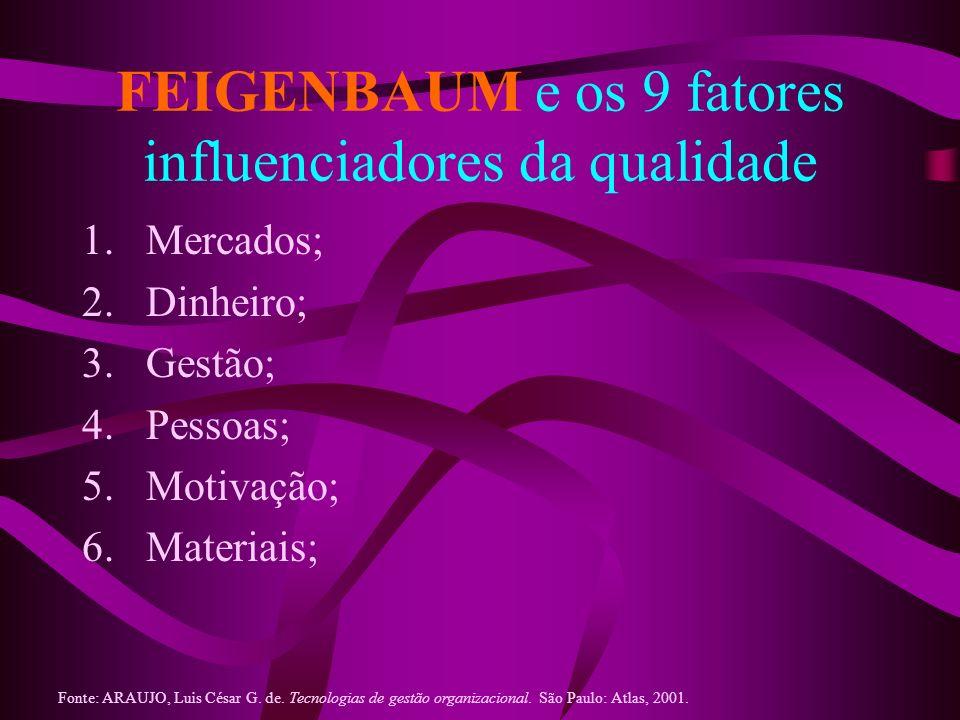 FEIGENBAUM e os 9 fatores influenciadores da qualidade 1.Mercados; 2.Dinheiro; 3.Gestão; 4.Pessoas; 5.Motivação; 6.Materiais; Fonte: ARAUJO, Luis Césa