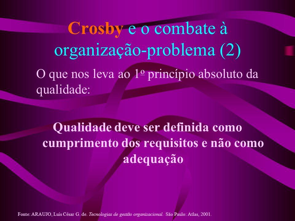 Crosby e o combate à organização-problema (2) O que nos leva ao 1 o princípio absoluto da qualidade: Qualidade deve ser definida como cumprimento dos
