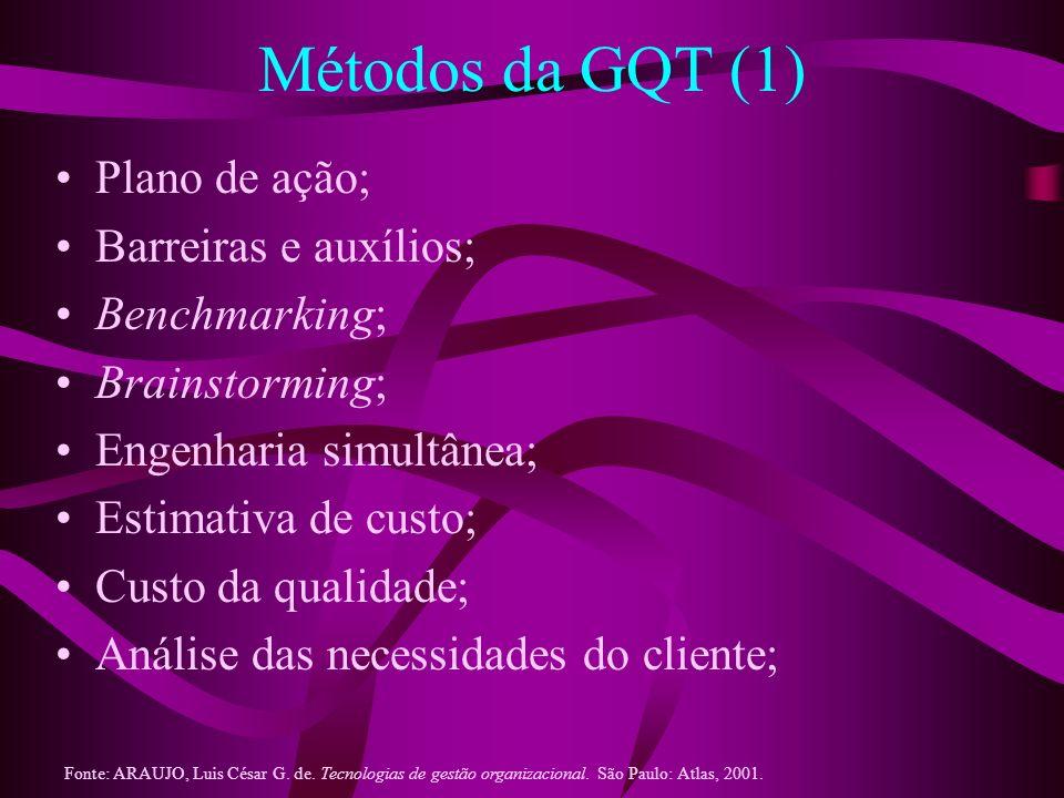 Métodos da GQT (1) Plano de ação; Barreiras e auxílios; Benchmarking; Brainstorming; Engenharia simultânea; Estimativa de custo; Custo da qualidade; A