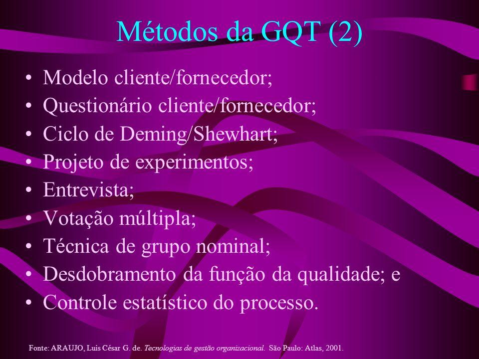 Métodos da GQT (2) Modelo cliente/fornecedor; Questionário cliente/fornecedor; Ciclo de Deming/Shewhart; Projeto de experimentos; Entrevista; Votação