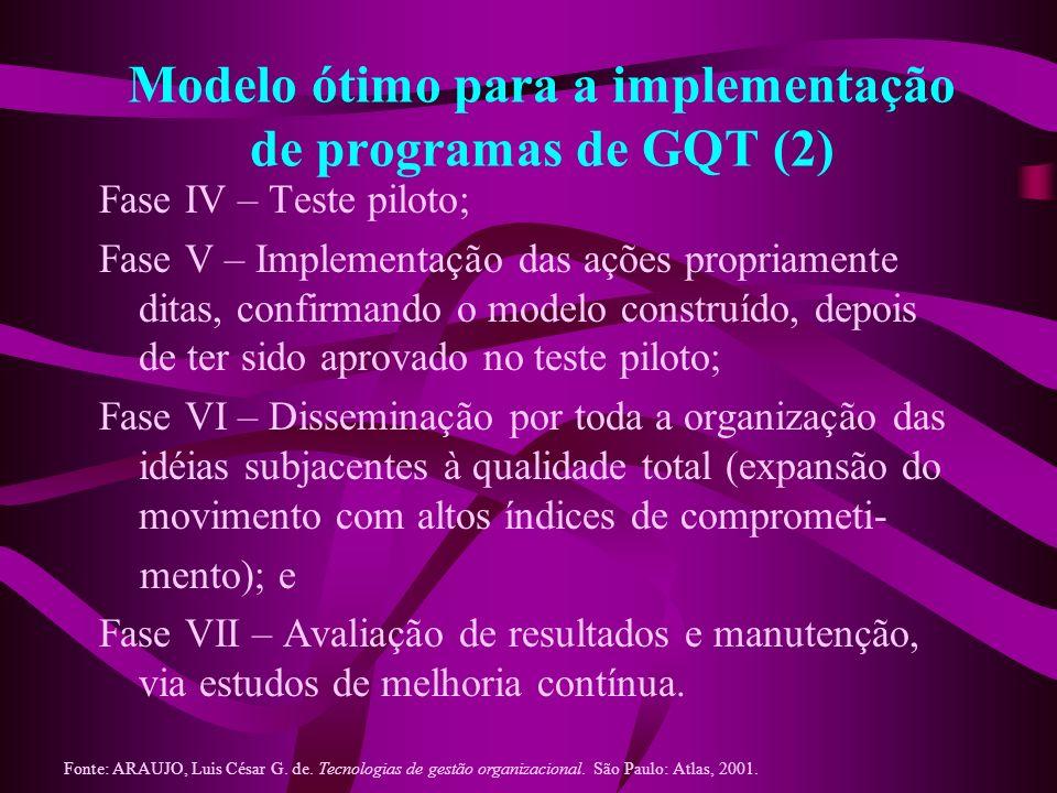 Modelo ótimo para a implementação de programas de GQT (2) Fase IV – Teste piloto; Fase V – Implementação das ações propriamente ditas, confirmando o m