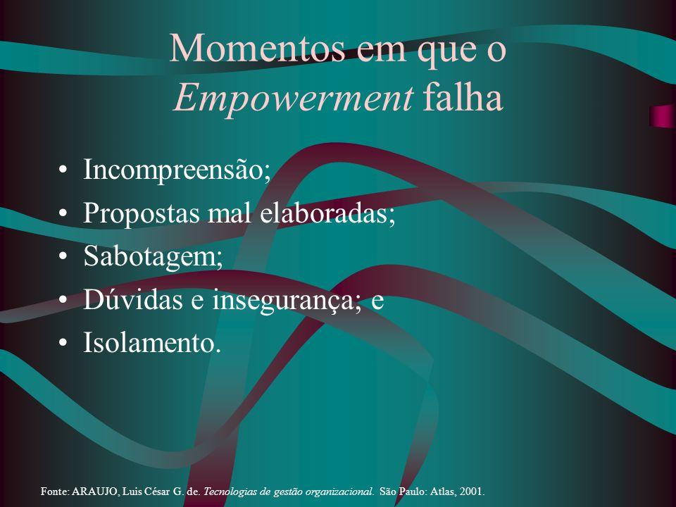 Momentos em que o Empowerment falha Incompreensão; Propostas mal elaboradas; Sabotagem; Dúvidas e insegurança; e Isolamento. Fonte: ARAUJO, Luis César
