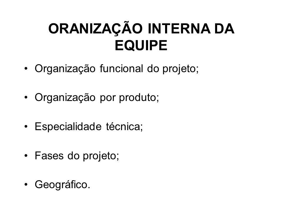 ORANIZAÇÃO INTERNA DA EQUIPE Organização funcional do projeto; Organização por produto; Especialidade técnica; Fases do projeto; Geográfico.
