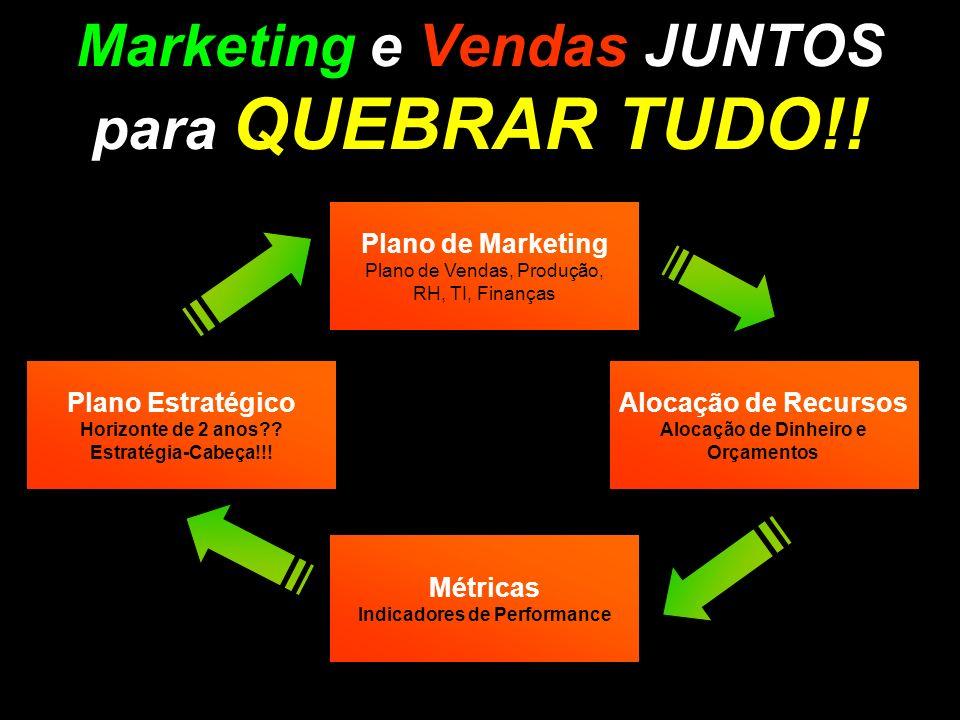Marketing e Vendas JUNTOS para QUEBRAR TUDO!! Alocação de Recursos Alocação de Dinheiro e Orçamentos Plano de Marketing Plano de Vendas, Produção, RH,