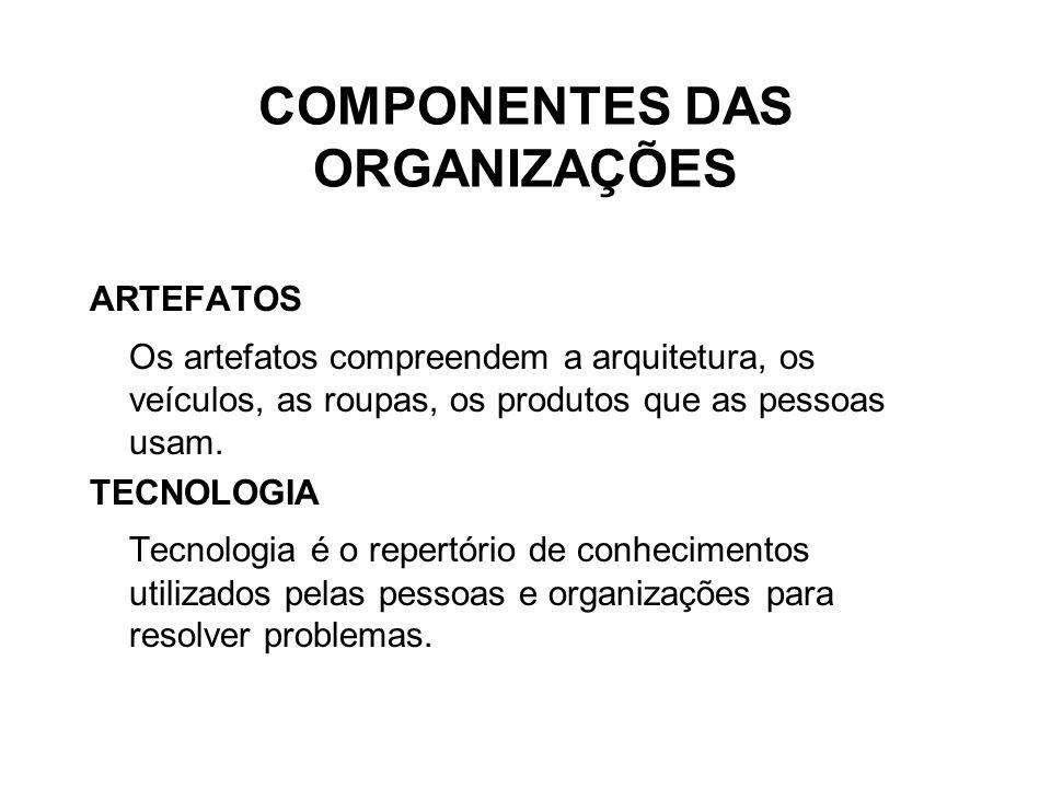 COMPONENTES DAS ORGANIZAÇÕES ARTEFATOS Os artefatos compreendem a arquitetura, os veículos, as roupas, os produtos que as pessoas usam.