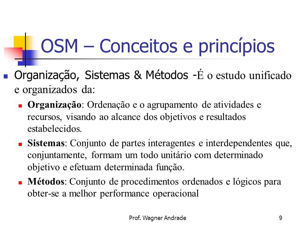 9 OSM – Conceitos e princípios Organização, Sistemas & Métodos - É o estudo unificado e organizados da: Organização: Ordenação e o agrupamento de atividades e recursos, visando ao alcance dos objetivos e resultados estabelecidos.