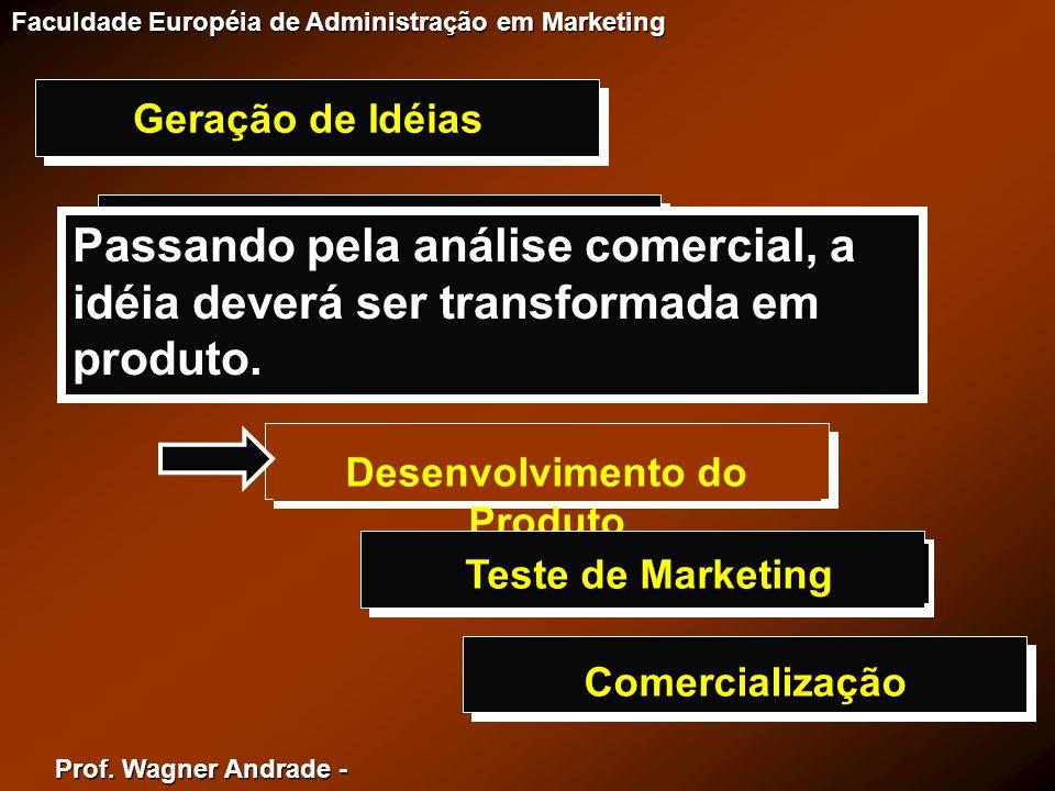 Prof. Wagner Andrade - Faculdade Européia de Administração em Marketing Geração de Idéias Triagem de Idéias Análise Comercial Desenvolvimento do Produ