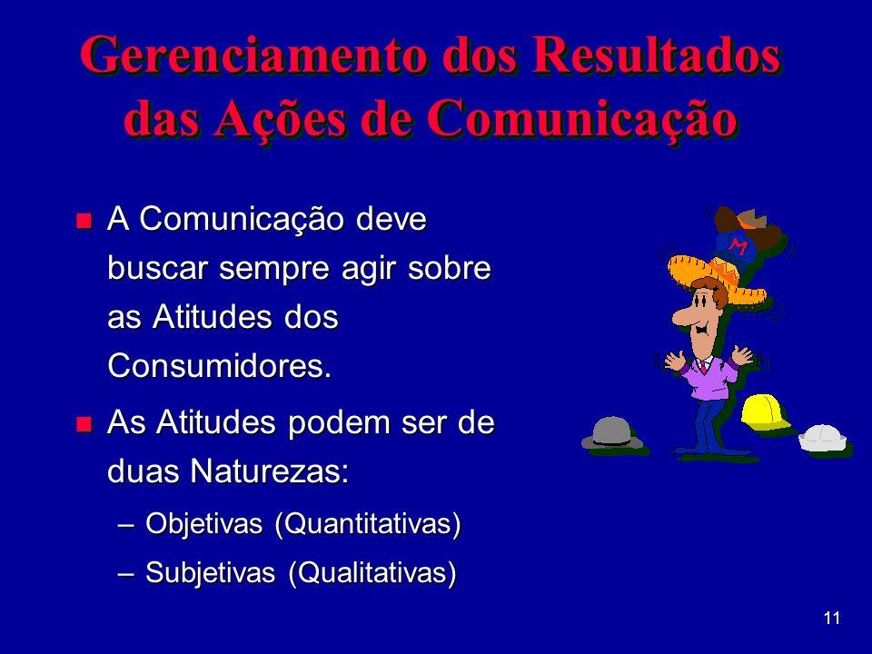 11 Gerenciamento dos Resultados das Ações de Comunicação n A Comunicação deve buscar sempre agir sobre as Atitudes dos Consumidores.