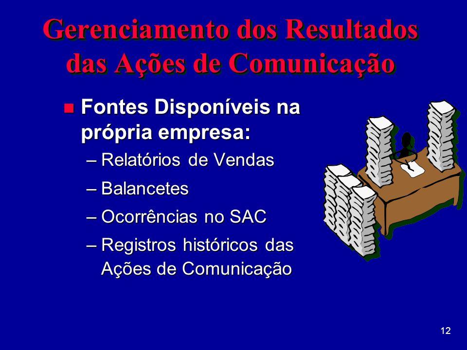 12 Gerenciamento dos Resultados das Ações de Comunicação n Fontes Disponíveis na própria empresa: –Relatórios de Vendas –Balancetes –Ocorrências no SAC –Registros históricos das Ações de Comunicação
