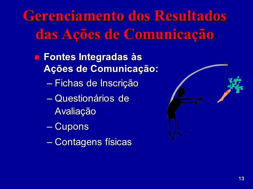 13 Gerenciamento dos Resultados das Ações de Comunicação n Fontes Integradas às Ações de Comunicação: –Fichas de Inscrição –Questionários de Avaliação –Cupons –Contagens físicas