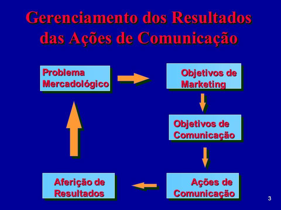 3 Objetivos de Comunicação Ações de Comunicação Aferição de Resultados ProblemaMercadológico Objetivos de Marketing Gerenciamento dos Resultados das Ações de Comunicação