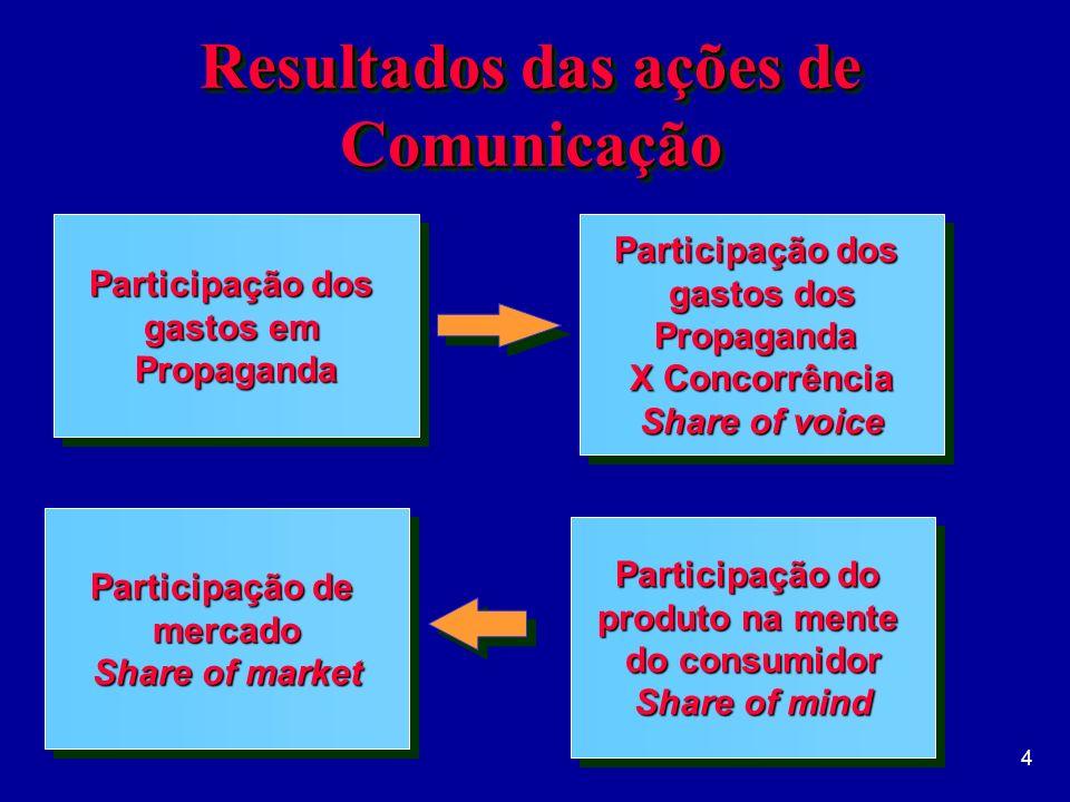 5 Resultados das ações de Comunicação