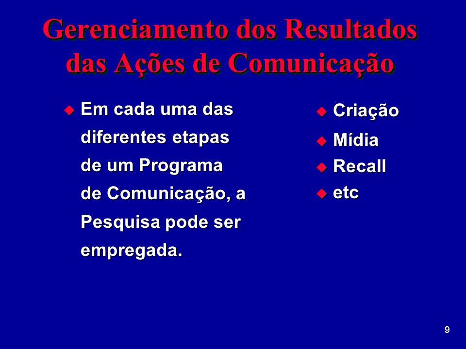 10 Utilização da Pesquisa no Processo de Comunicação n Pré-Produção n Pós-Produção n Veiculação (Recall)