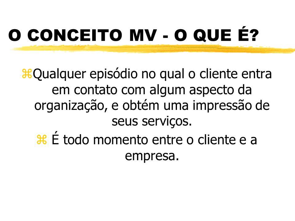 O CONCEITO MV - O QUE É.