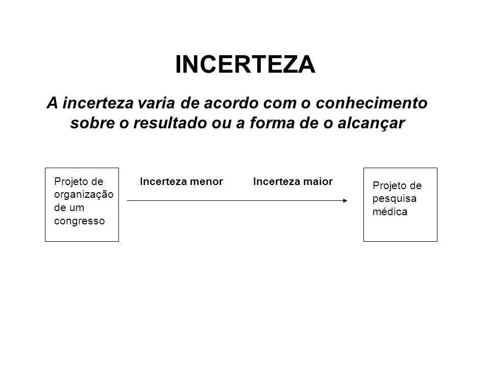 INCERTEZA Projeto de organização de um congresso Projeto de pesquisa médica Incerteza menor Incerteza maior A incerteza varia de acordo com o conhecim