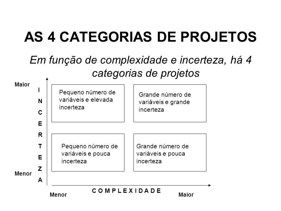 AS 4 CATEGORIAS DE PROJETOS Em função de complexidade e incerteza, há 4 categorias de projetos C O M P L E X I D A D E INCERTEZAINCERTEZA Maior Menor