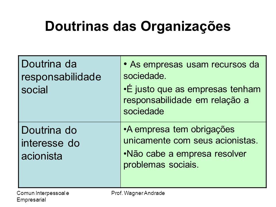Comun Interpessoal e Empresarial Prof. Wagner Andrade RESPONSABILIDADE SOCIAL O Princípio da responsabilidade social baseia-se na premissa de que as o
